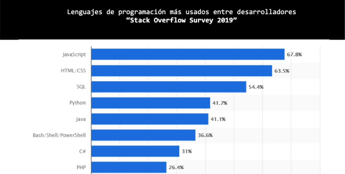 Grafica de lenguajes de programacion mas usados