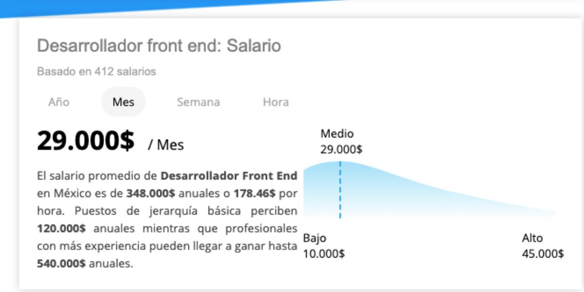 Rango de salario desarrollador Front End