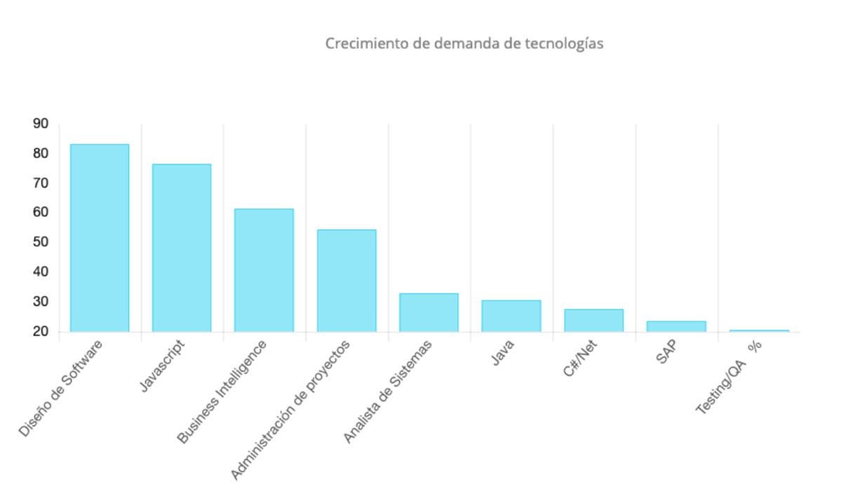 Crecimiento de demanda de tecnologia
