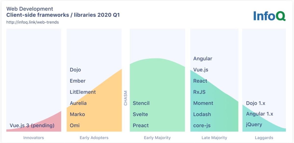JavaScript report